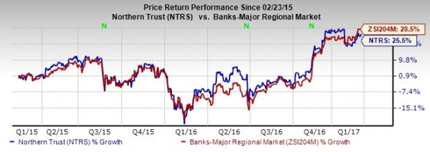 Northern Trust (NTRS) to Buy UBS Fund Servicing Divisions