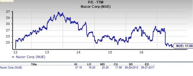Is Nucor Corporation Nue Stock A Suitable Value Pick Now Nasdaq