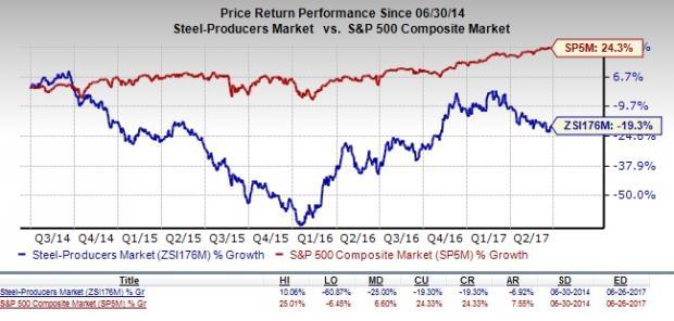 Is Nucor Corporation Nue Stock A Suitable Value Pick Now Nasdaq