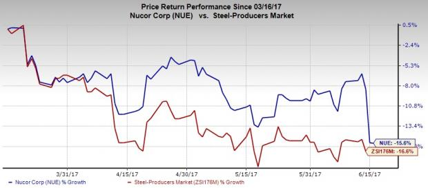 Nucor's Q2 Guidance Falls Short of Estimates, Shares Drop