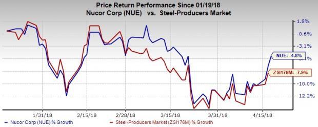 Nucor Nue Tops Q1 Earnings Revenue Estimates View Solid