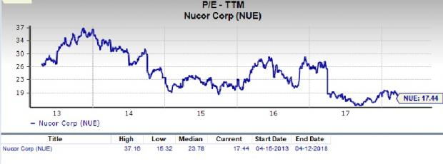 Heres Why Nucor Nue Could Be A Great Value Pick Nasdaq