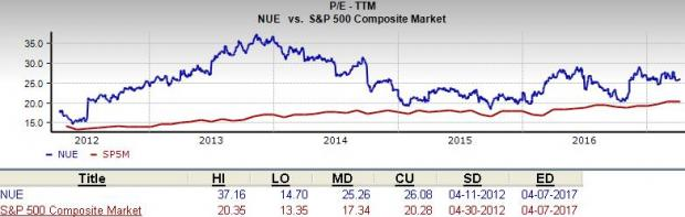 Will Nucor (NUE) Prove to be a Suitable Value Pick?