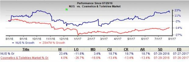 Is a Beat in Store for Nu Skin (NUS) this Earnings Season?