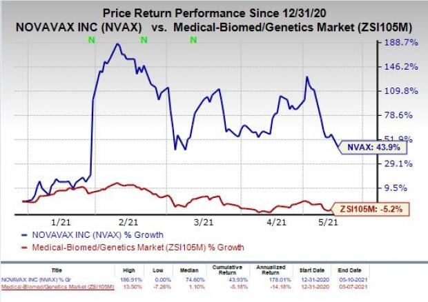 price chart for NVAX