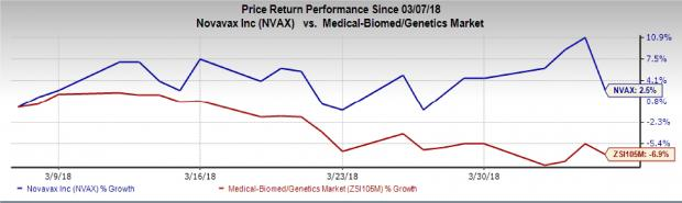 Biotech Stocks That Will Thrive Amid Market Instability: Novavax, Inc. (NVAX)