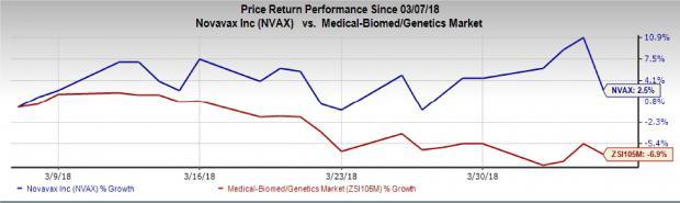 Biotech Stocks That Will Thrive Amid Market Instability:Novavax, Inc. (NVAX)