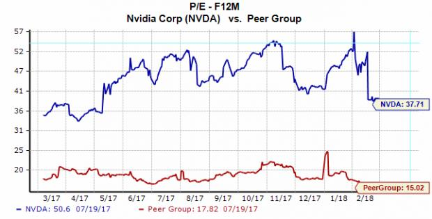 NVIDIA (NASDAQ:NVDA) Lowered to Hold at Vetr