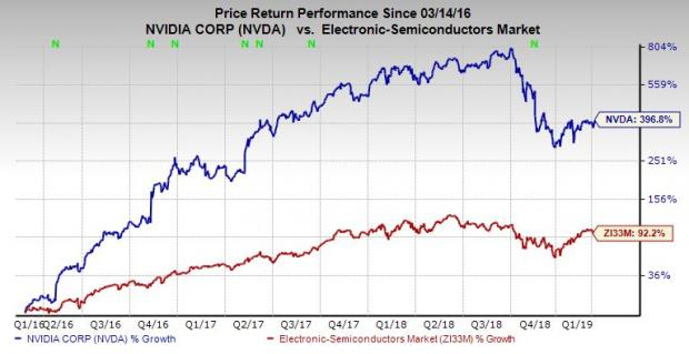Buy NVDA Stock With Nvidia Set to Buy Mellanox to Expand Cloud Business?