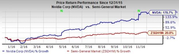 Why Is It Worth Paying a Premium for NVIDIA Corp. Stock?