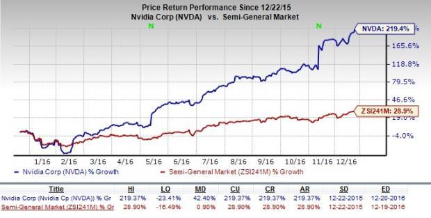 NVIDIA Corporation (NASDAQ:NVDA), MannKind Corp. (NASDAQ:MNKD)