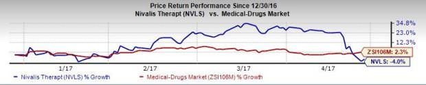 What's in Store for Nivalis (NVLS) this Earnings Season?