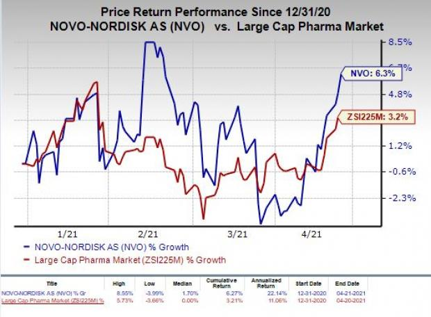 price chart for NVO