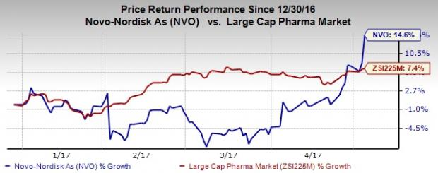 Novo Nordisk (NVO) Beats on Q1 Earnings, Revenues Down Y/Y