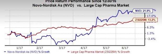 Why You Should Add Novo Nordisk Stock to Your Portfolio