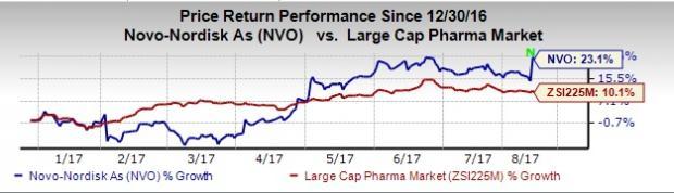 Zacks Investment Research Blog   Novo Nordisk (NVO) Beats