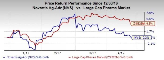 Novartis (NVS) Q1 Earnings: Will the Stock Disappoint?