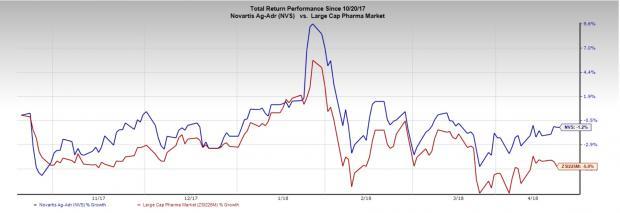 Zacks Investment Research Blog Novartis Beats Earnings And Revenue