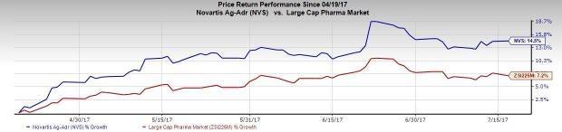 Novartis Tops Q2 Earnings, Sandoz Faces Pricing Pressure