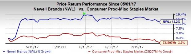 What's in the Cards for Newell Brands (NWL) in Q2 Earnings?