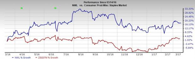 Newell (NWL) Divests Tools Business to Enhance Portfolio