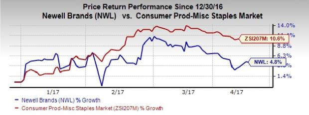 Newell Brands (NWL) to Sell Pine Mountain & Diamond Business