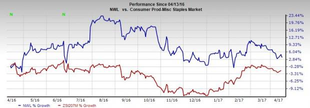 Will Newell Brands' Strategic Efforts Help Boost the Stock?