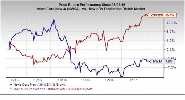 News Corp. (NWSA) Q2 Earnings: Will the Stock Disappoint?