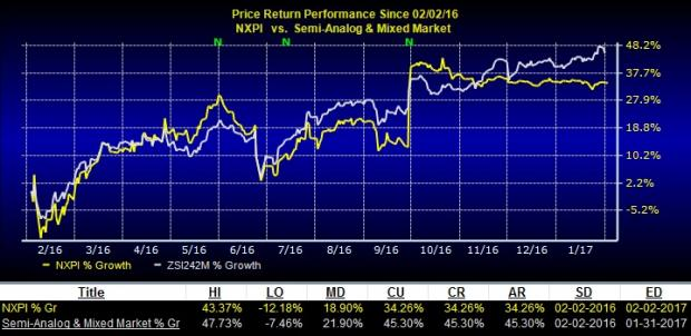 NXP Semiconductors (NXPI) Earnings Decline Y-o-Y in Q4