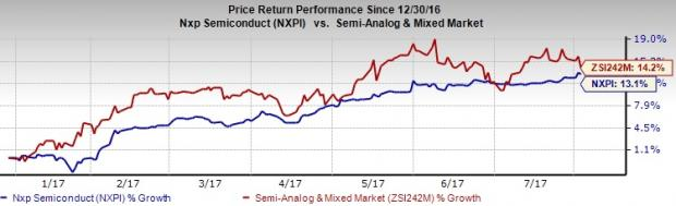 Nxpi Stock Quote Alluring Nxp Semiconductors Nxpi Posts Q2 Earnings Revenues Fall