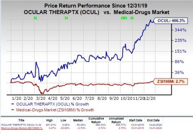 price chart for OCUL