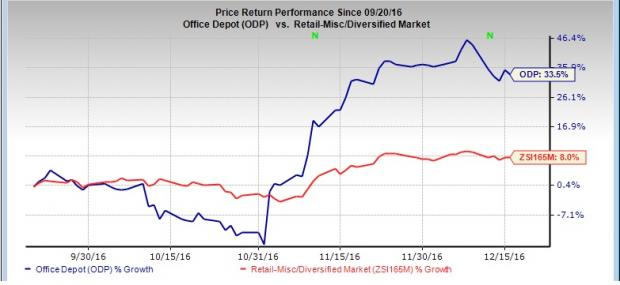 Office Depot Has Surged Since Earnings, Can It Continue?