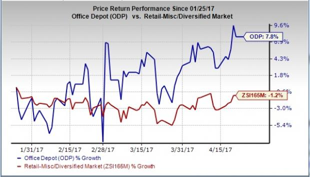 Office Depot (ODP) Q1 Earnings: Will the Momentum Stay?