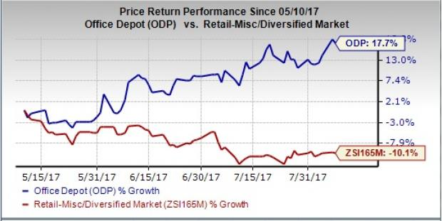 Office Depot, Inc. (NASDAQ:ODP) Moves Higher 4.98% For The Week