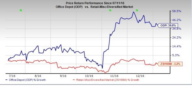 Investors Should Not Give Up on Office Depot: Here's Why
