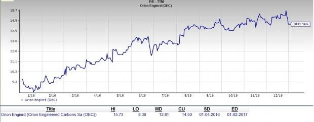 Is Orion Engineered Carbons a Great Value Buy At the Moment?