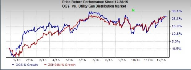 ONE Gas: Strong Buy on Estimate Revisions, Customer Gain