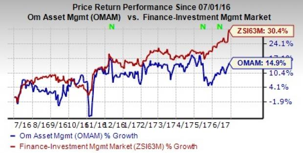 4 Reasons that Make OM Asset Management a Solid Pick Now