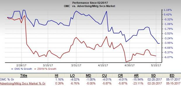 Here's Why You Should Sell Omnicom (OMC) Stock Right Now