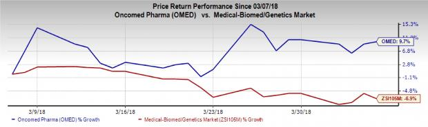 Biotech Stocks That Will Thrive Amid Market Instability:Oncomed Pharmaceuticals Inc (OMED)