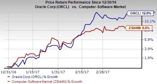 Orcl Stock Quote Oracle Orcl Beats On Q3 Earnings & Revenues Stock Up  Nasdaq