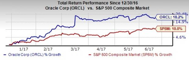 Is a Surprise in the Cards for Oracle (ORCL) in Q4 Earnings?