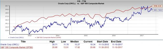 Orcl Stock Quote Best Is Oracle Corporation Orcl A Great Stock For Value Investors