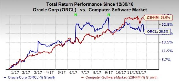 Orcl Stock Quote Best Orcl Stock Quote Morningstar We Believe That A Slowdown In The Cloud