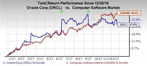 Orcl Stock Quote Adorable Oracle Orcl Inks Deal Worth $1.2 Billion To Acquire Aconex
