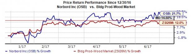 Norbord (OSB) Upgraded to Strong Buy on Bright Prospects