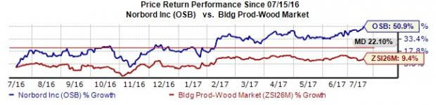 Norbord (OSB) Hits 52-Week High: What's Driving the Stock?