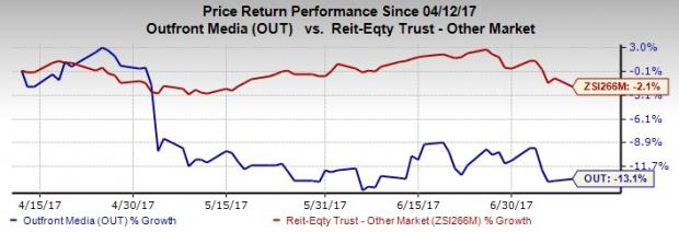 Can Outfront's Asset Buyouts Mitigate Soft Market Concerns?