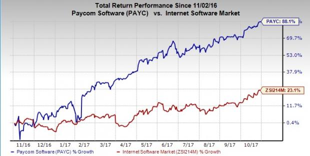 Paycom Software, Inc. (NYSE:PAYC) Updated Broker Ratings