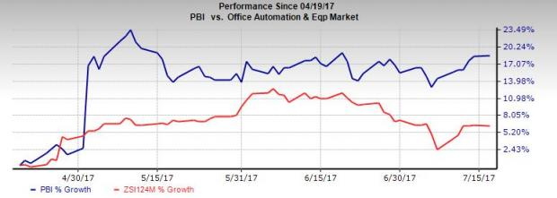 Pitney Bowes (PBI), NMPi Tie Up to Boost Marketing Solutions
